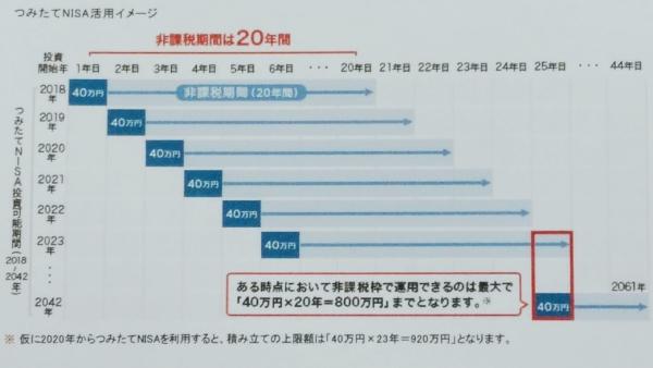 つみたてNISA活用イメージ表