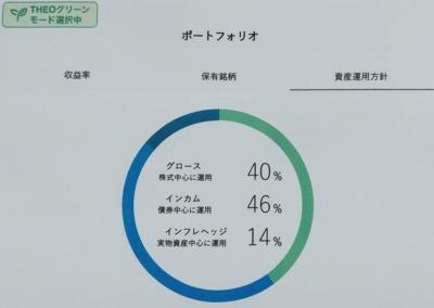 みず太郎のTHEO⁺docomo資産運用方針THEOグリーンモード
