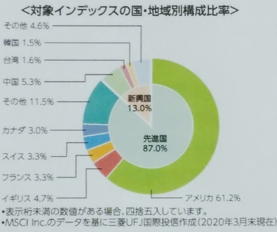 eMAXIS Slim 全世界株式(除く日本)・地域別構成比率